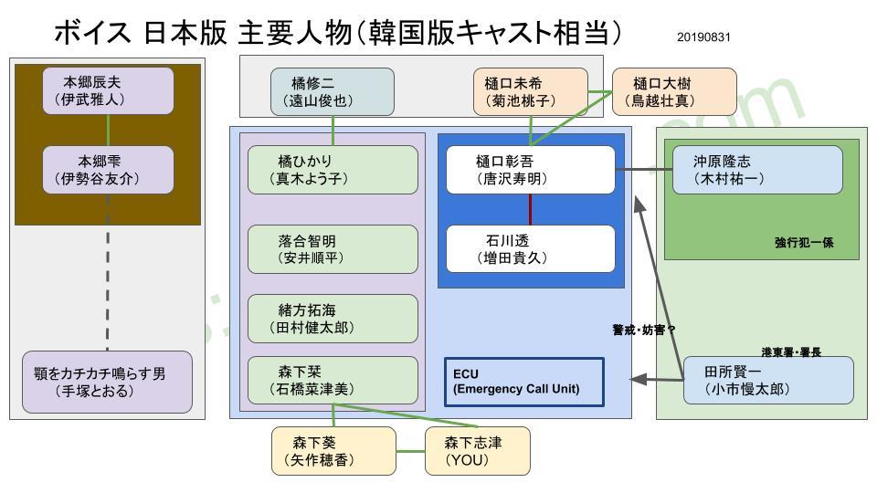 ボイス相関図(日本版)