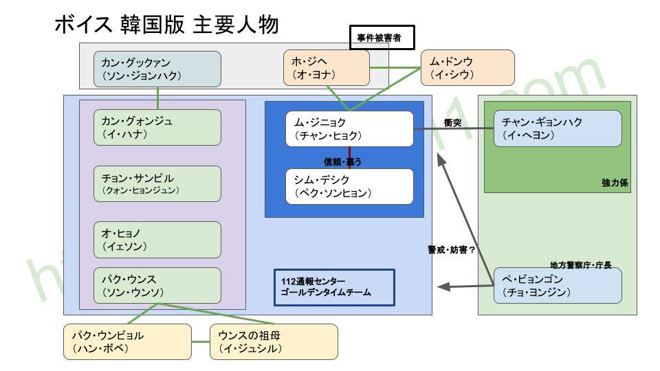 ボイスのキャスト相関図(韓国版)