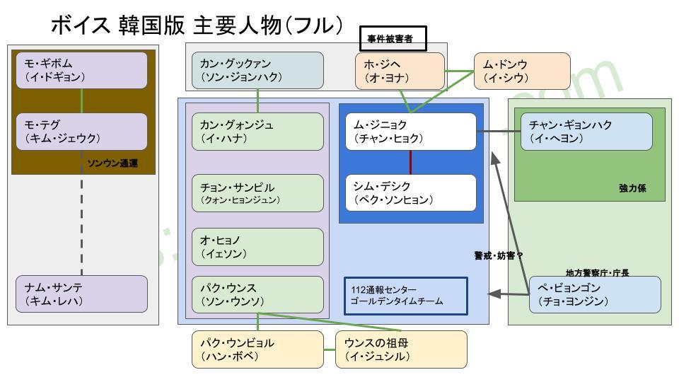 ボイス相関図(韓国版)